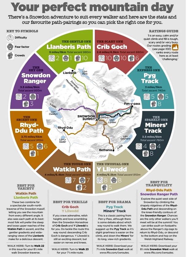 Caminhos até o topo do Snowdon